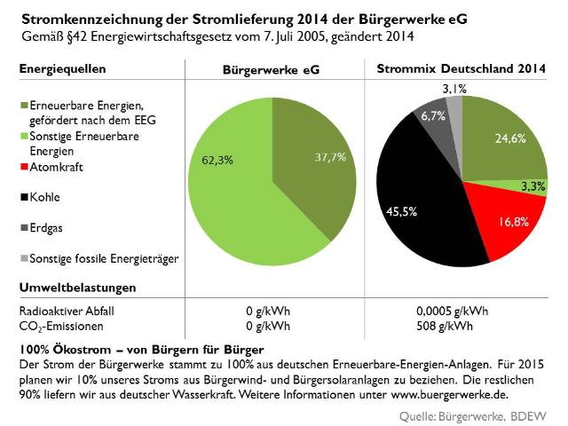Stromkennzeichnung_Buergerwerke_2015